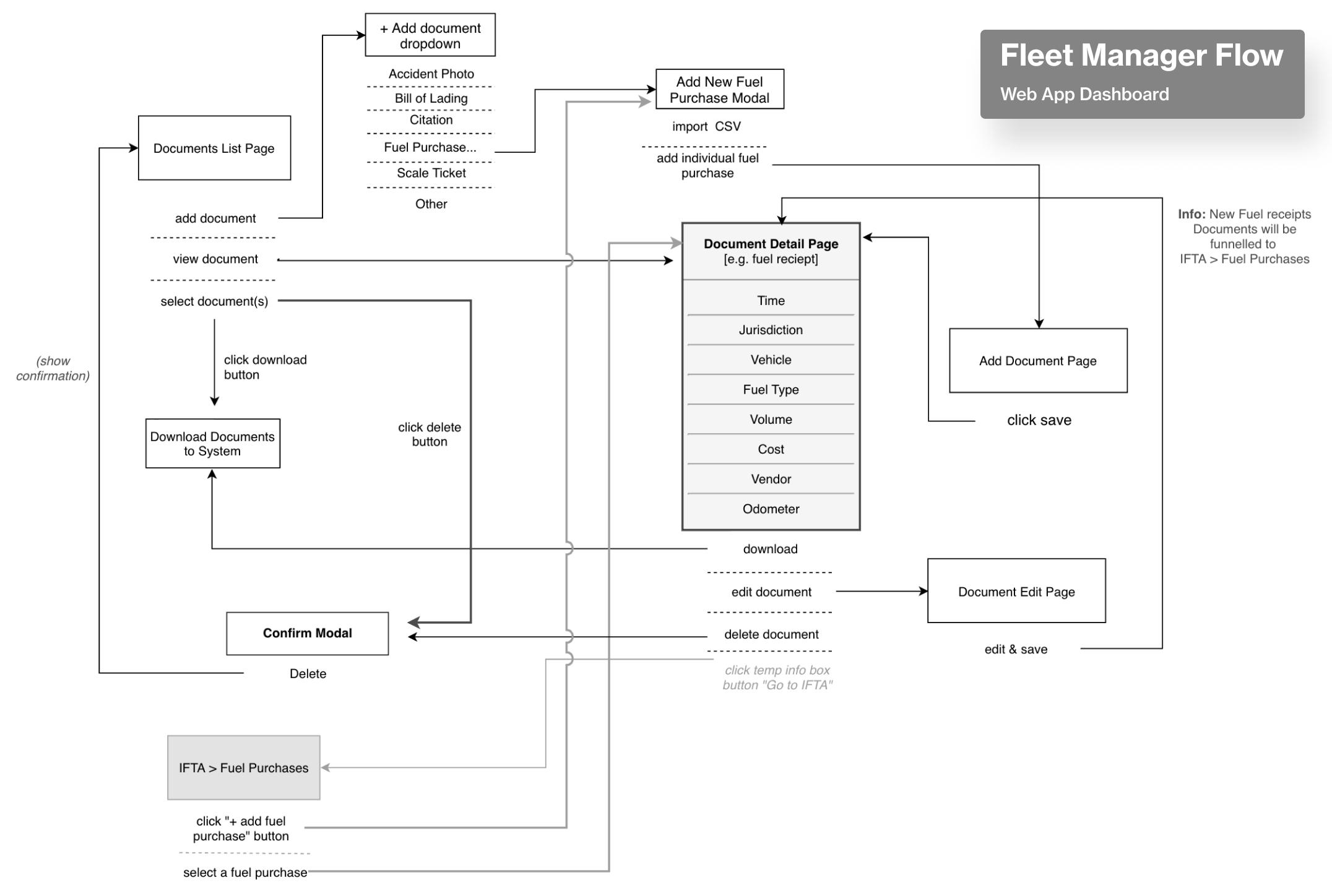 keeptruckin—fm-flow