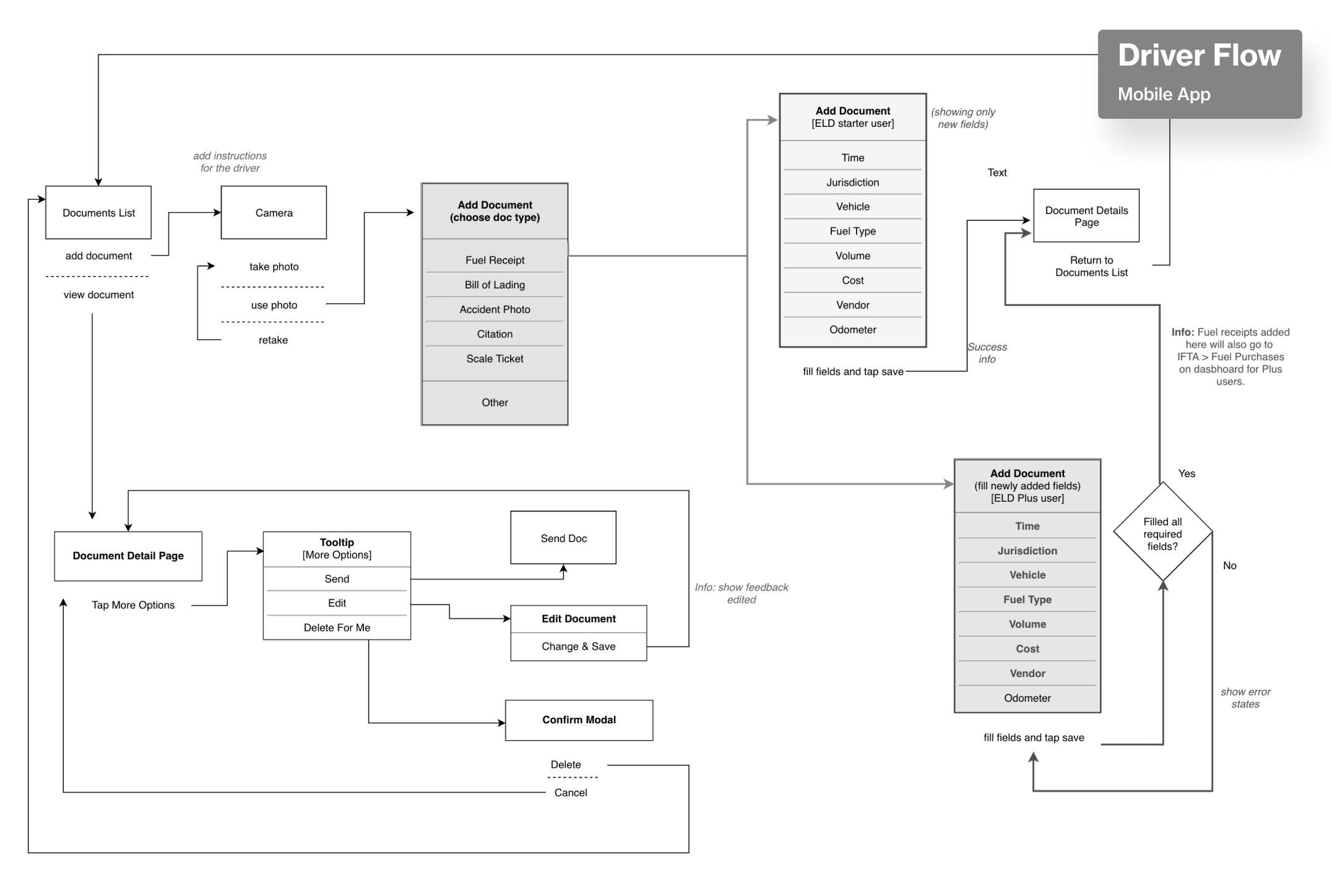 kt-driver-flow